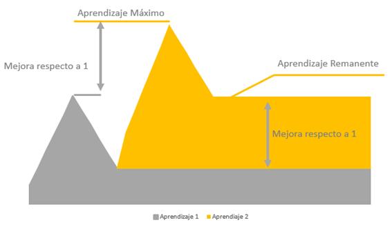 Gráfica de la segunda iteración de aprendizaje en función del tiempo