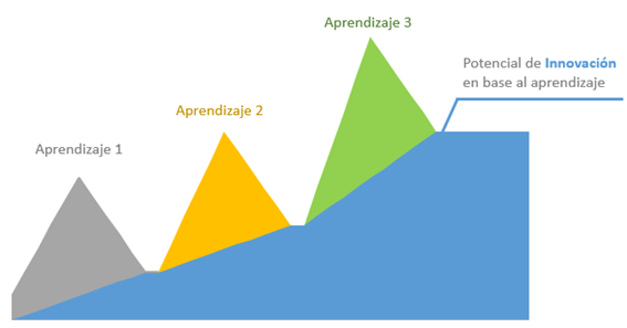 Gráfica del potencial de Innovación en base a aprendizaje