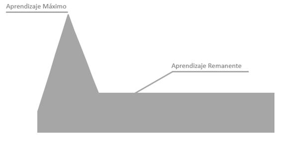 Gráfica de primer aprendizaje en función del tiempo.